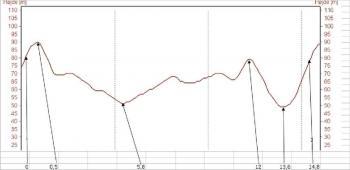 Tidligere løb 2008 højdekurve Stor_Rute1
